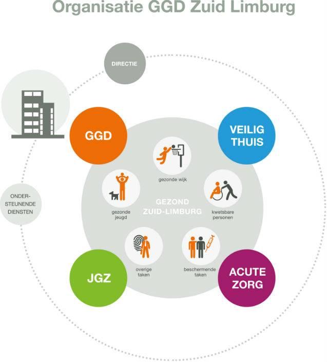 Cirkel organisatie GGD Zuid Limburg